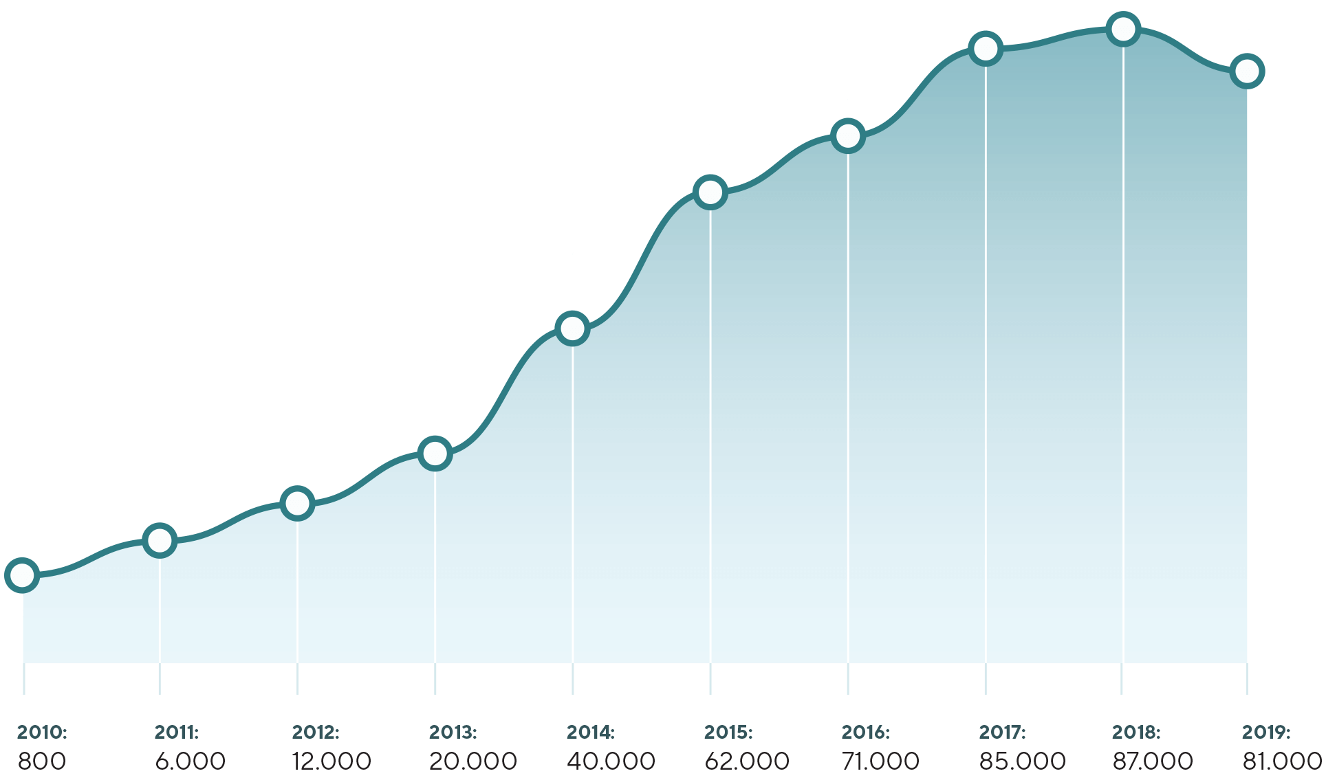 Graph showing visiting numbers from 2010 (800) to 2019 (81000)