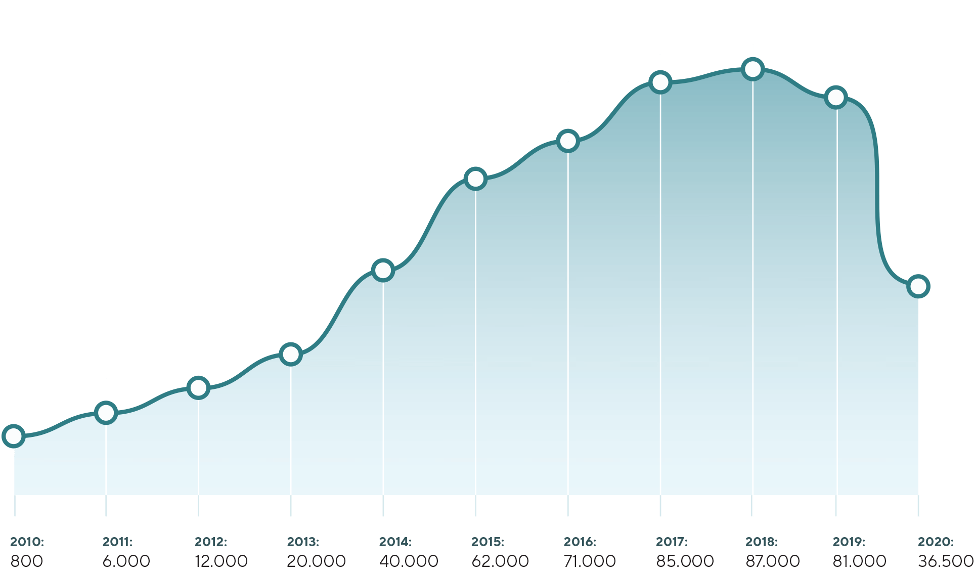 Graph showing visiting numbers from 2010 (800) to 2020 (36500)